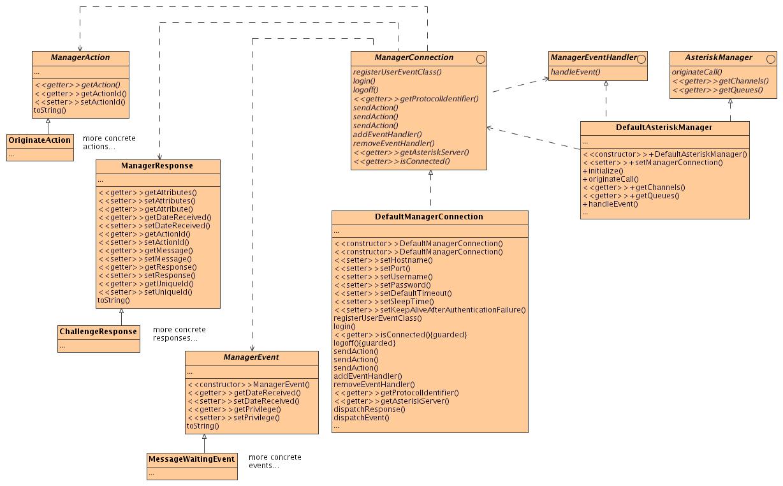 Asterisk-Java - Design